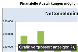 Grafik: Finanzielle Auswirkungen möglicher JVA-Standort Tuningen